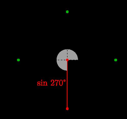 Seno De 270 3p 2 Rad Calcuvio